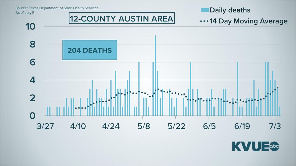 Austin, Texas coronavirus: June 29 to July 5 deadliest week