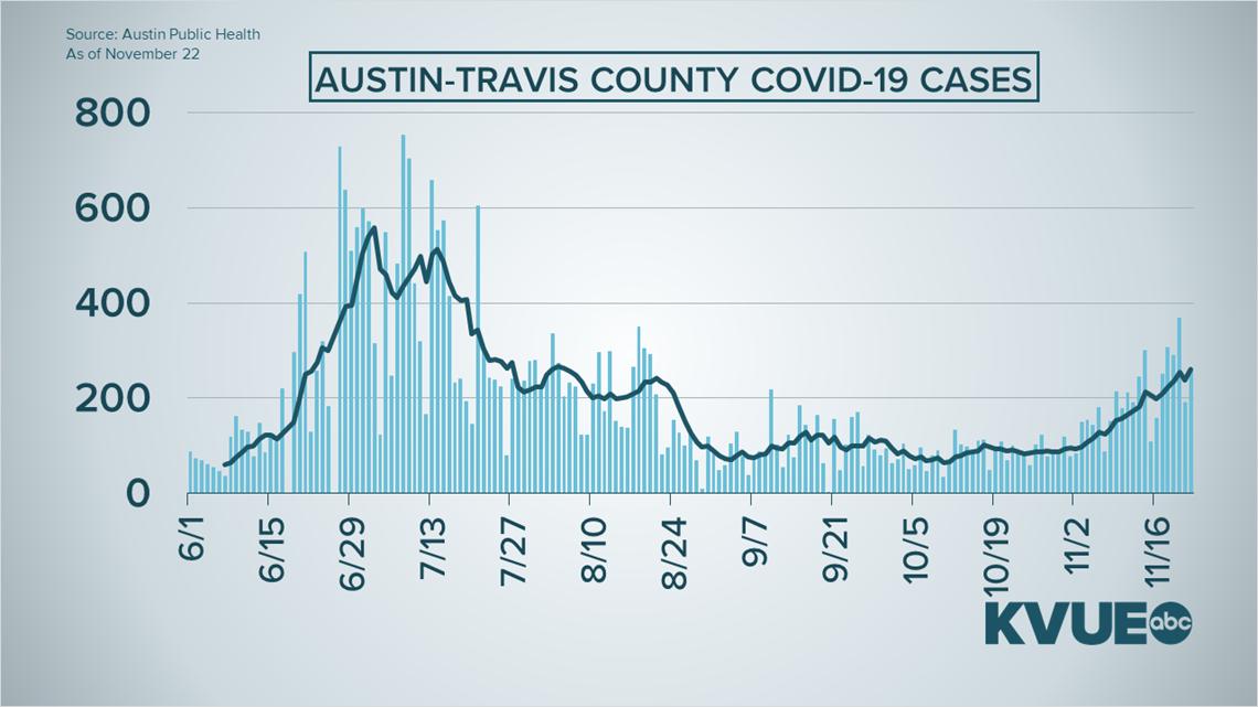 Coronavirus in Austin, Texas: What to know Nov. 23
