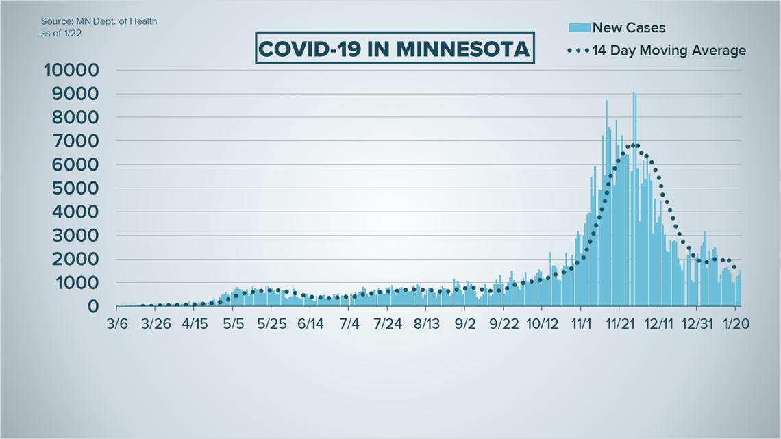 Live updates on COVID-19 spread, vaccine distribution in MN, WI